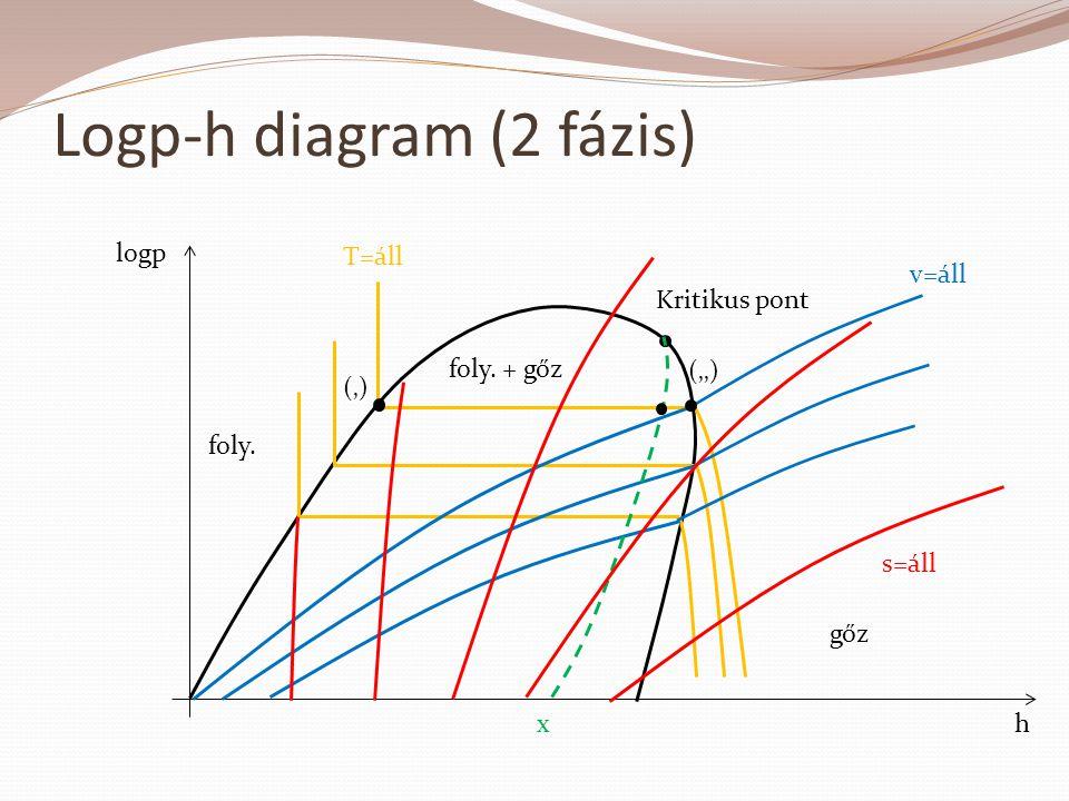 h logp T=áll Kritikus pont v=áll x s=áll Logp-h diagram (2 fázis) foly. + gőz gőz foly. ('') (')