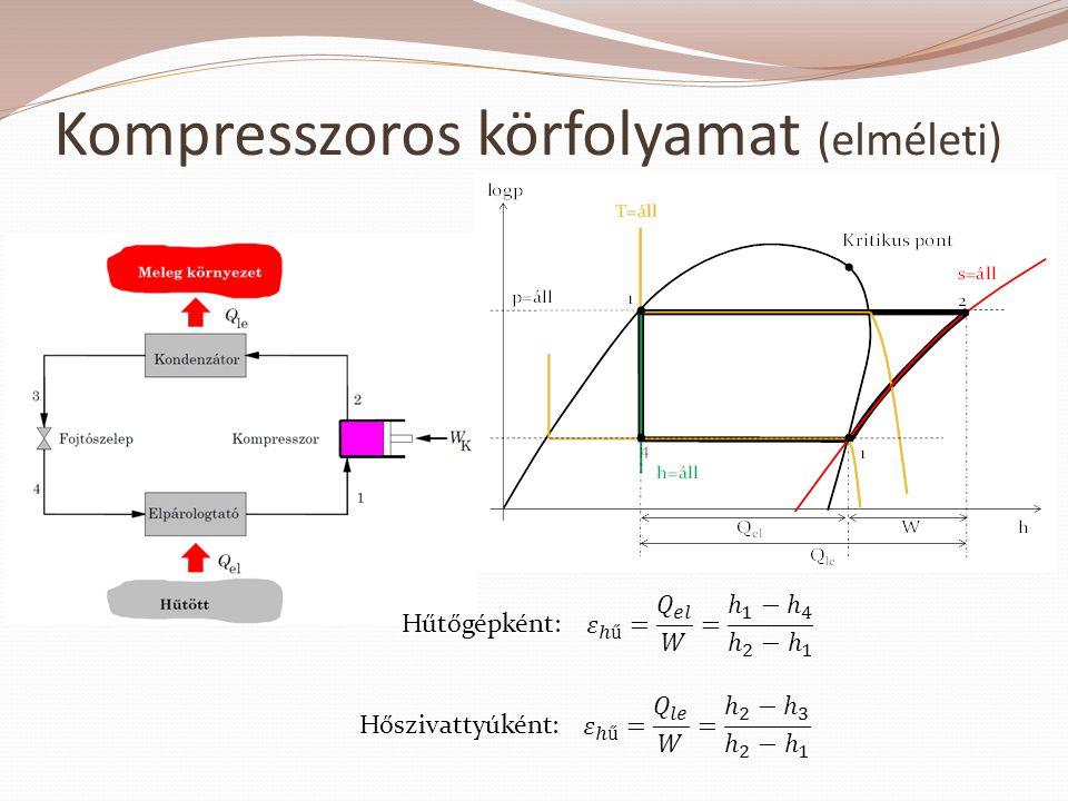Kompresszoros körfolyamat (elméleti) Hűtőgépként: Hőszivattyúként: