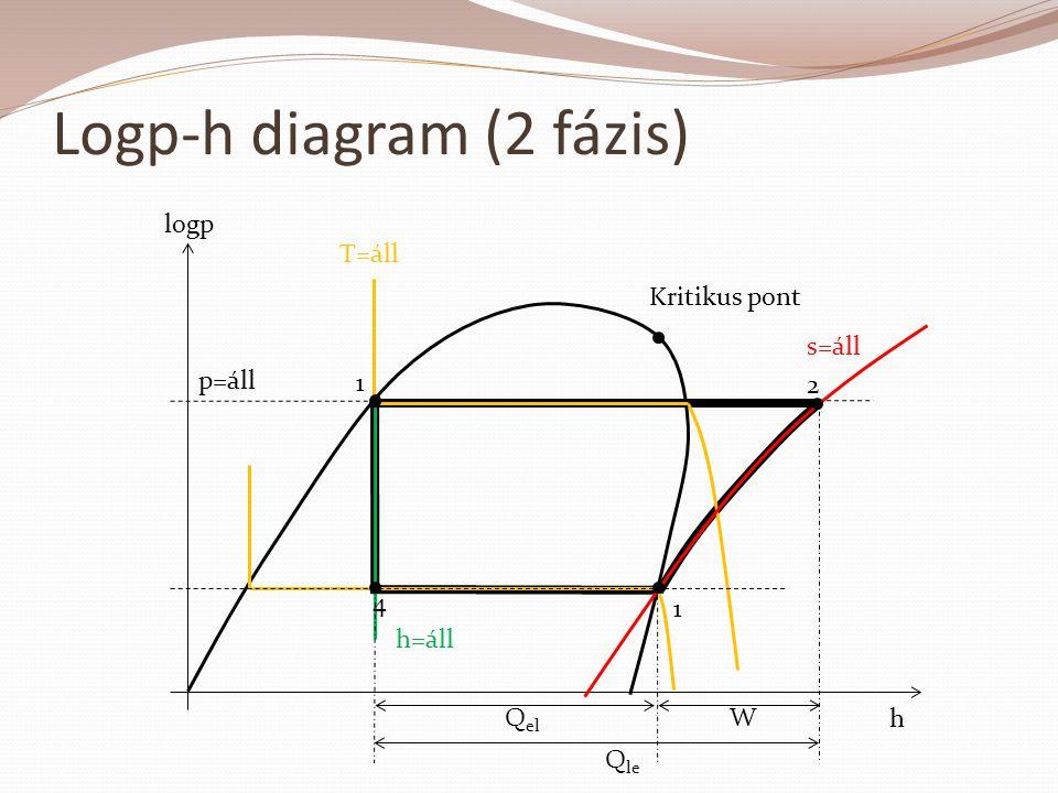 Logp-h diagram (2 fázis) h logp T=áll Kritikus pont s=áll 2 1 4 1 h=áll p=áll Q el W Q le