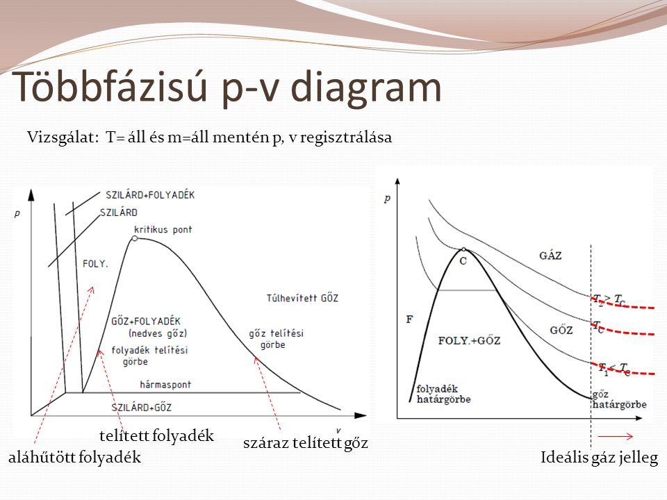 Többfázisú p-v diagram aláhűtött folyadék telített folyadék száraz telített gőz Vizsgálat: T= áll és m=áll mentén p, v regisztrálása Ideális gáz jelle