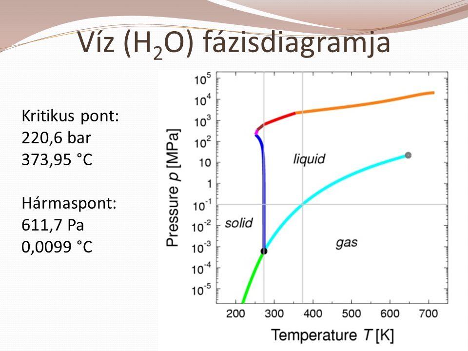Víz (H 2 O) fázisdiagramja Kritikus pont: 220,6 bar 373,95 °C Hármaspont: 611,7 Pa 0,0099 °C