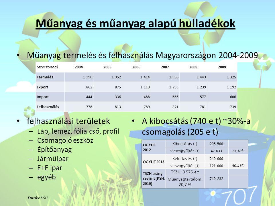 Műanyag és műanyag alapú hulladékok Forrás: KSH • Műanyag termelés és felhasználás Magyarországon 2004-2009 • felhasználási területek – Lap, lemez, fó