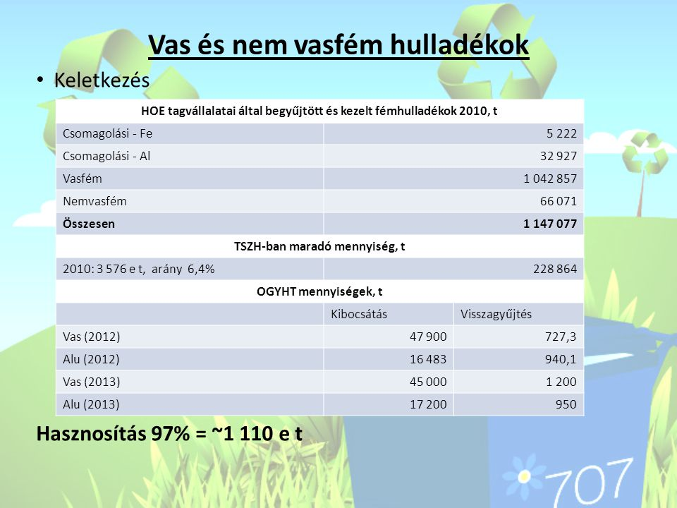 Vas és nem vasfém hulladékok • Keletkezés Hasznosítás 97% = ~1 110 e t HOE tagvállalatai által begyűjtött és kezelt fémhulladékok 2010, t Csomagolási