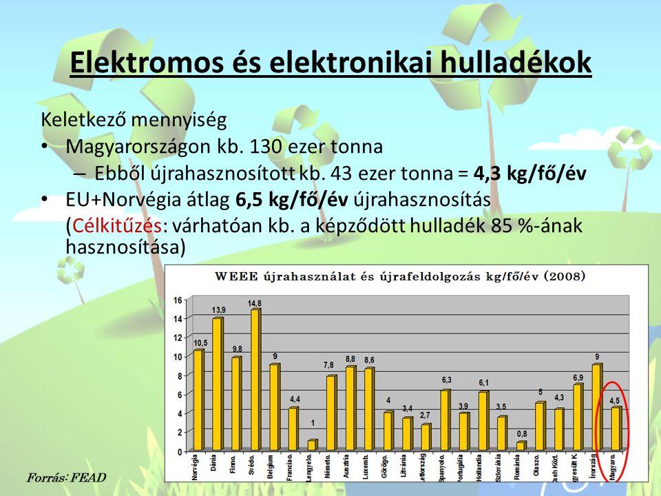 Elektromos és elektronikai hulladékok Keletkező mennyiség • Magyarországon kb. 130 ezer tonna – Ebből újrahasznosított kb. 43 ezer tonna = 4,3 kg/fő/é