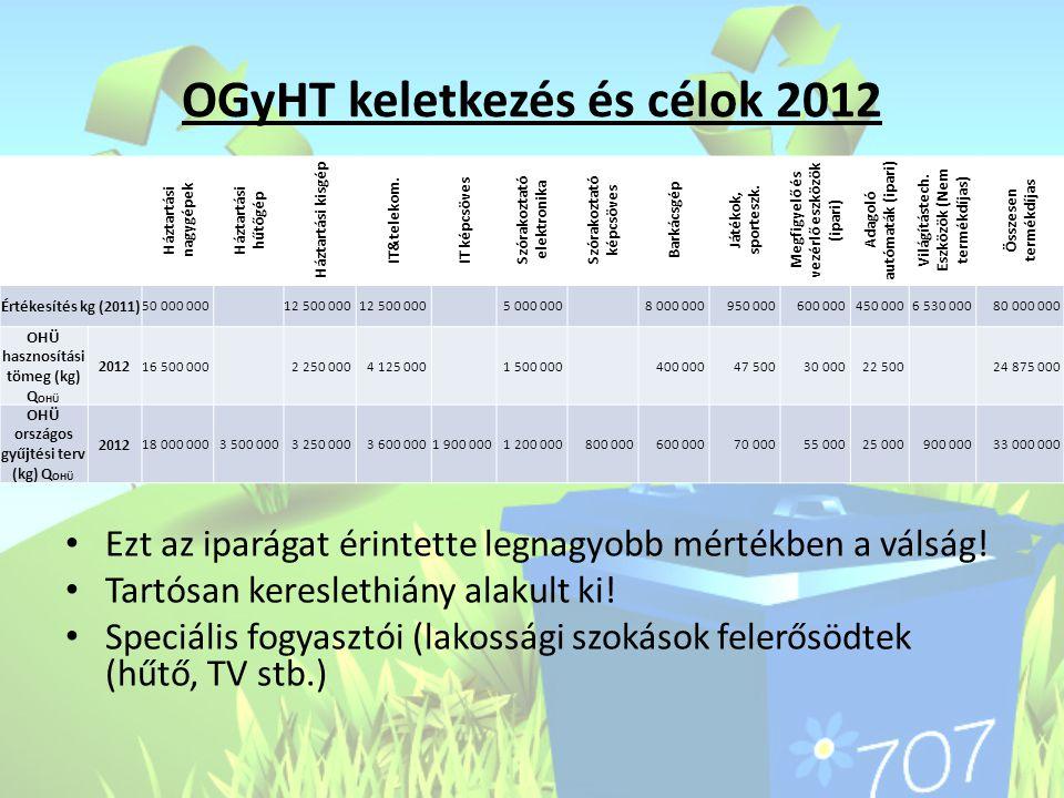 OGyHT keletkezés és célok 2012 • Ezt az iparágat érintette legnagyobb mértékben a válság! • Tartósan kereslethiány alakult ki! • Speciális fogyasztói