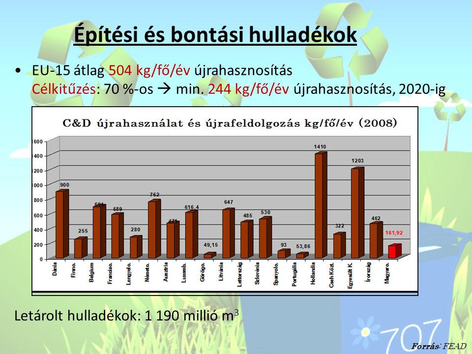 Építési és bontási hulladékok •EU-15 átlag 504 kg/fő/év újrahasznosítás Célkitűzés: 70 %-os  min. 244 kg/fő/év újrahasznosítás, 2020-ig Letárolt hull