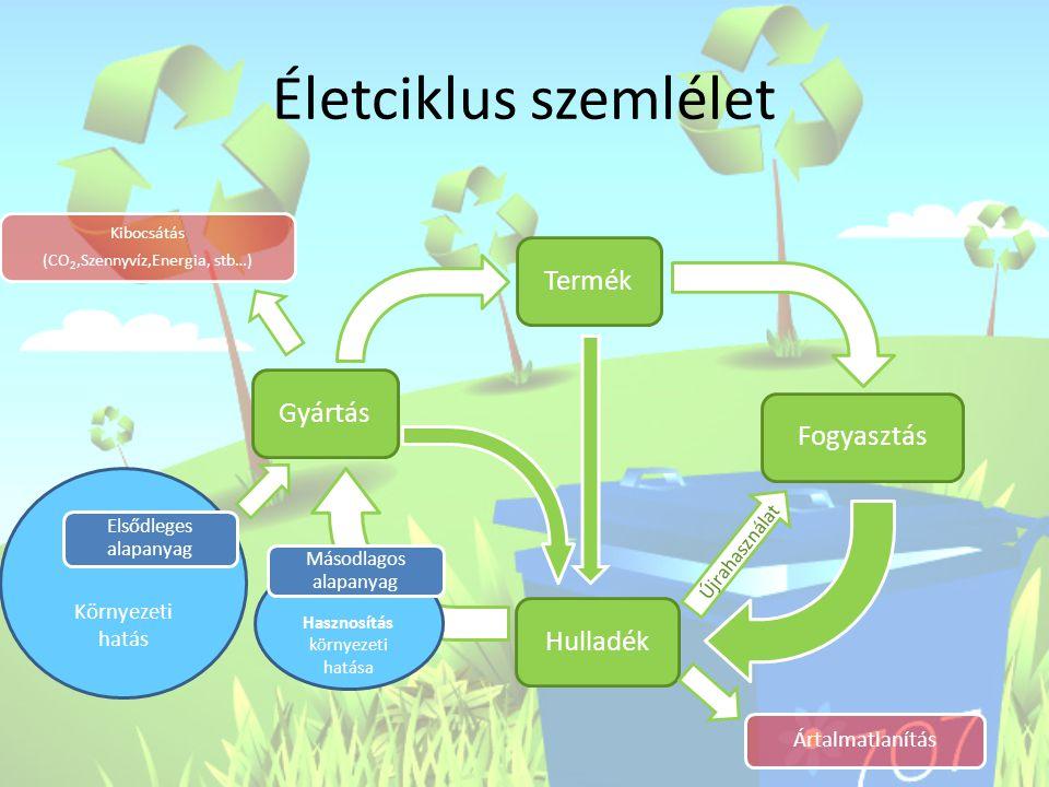 Hasznosítás környezeti hatása Környezeti hatás Életciklus szemlélet Kibocsátás (CO2,Szennyvíz,Energia, stb…) Elsődleges alapanyag TermékFogyasztásGyár