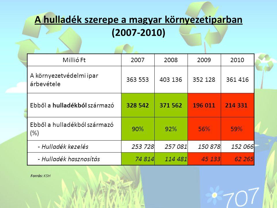 A hulladék szerepe a magyar környezetiparban (2007-2010) Millió Ft2007200820092010 A környezetvédelmi ipar árbevétele 363 553403 136352 128361 416 Ebb