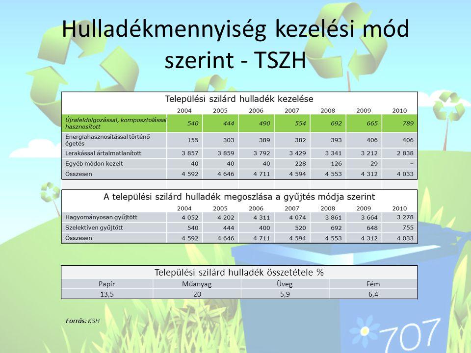 Hulladékmennyiség kezelési mód szerint - TSZH Települési szilárd hulladék összetétele % PapírMűanyagÜvegFém 13,5205,96,4 Forrás: KSH
