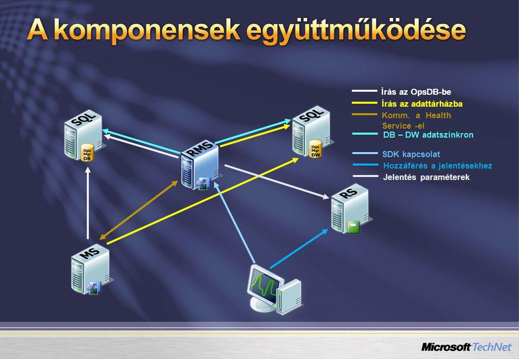 Írás az OpsDB-be Írás az adattárházba Komm.