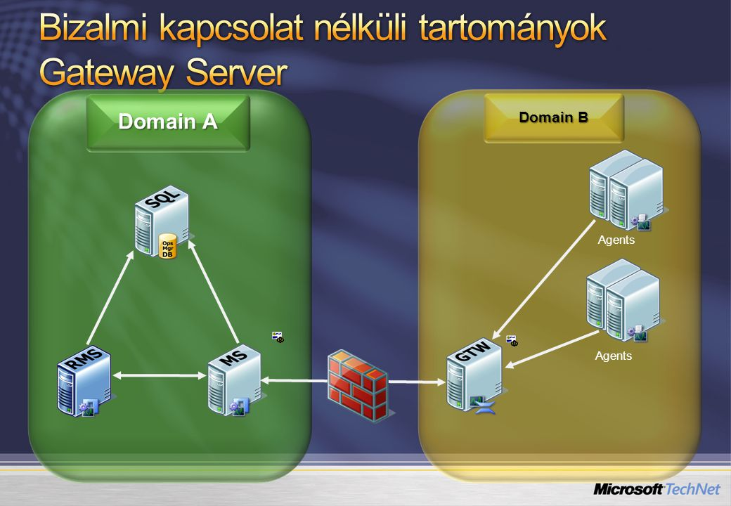 Domain A Domain B Agents