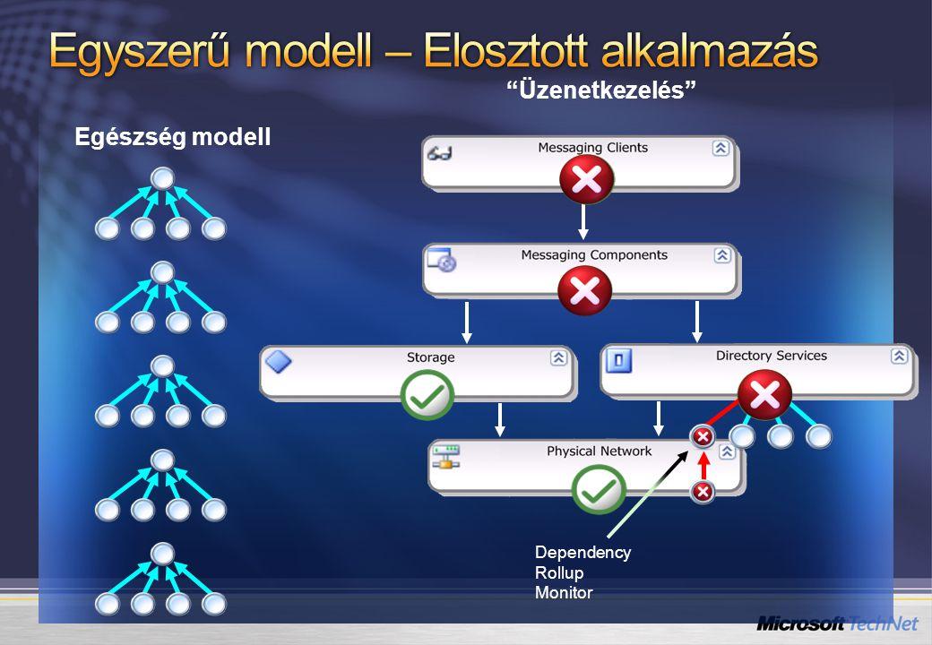 """Egészség modell """"Üzenetkezelés"""" Dependency Rollup Monitor"""
