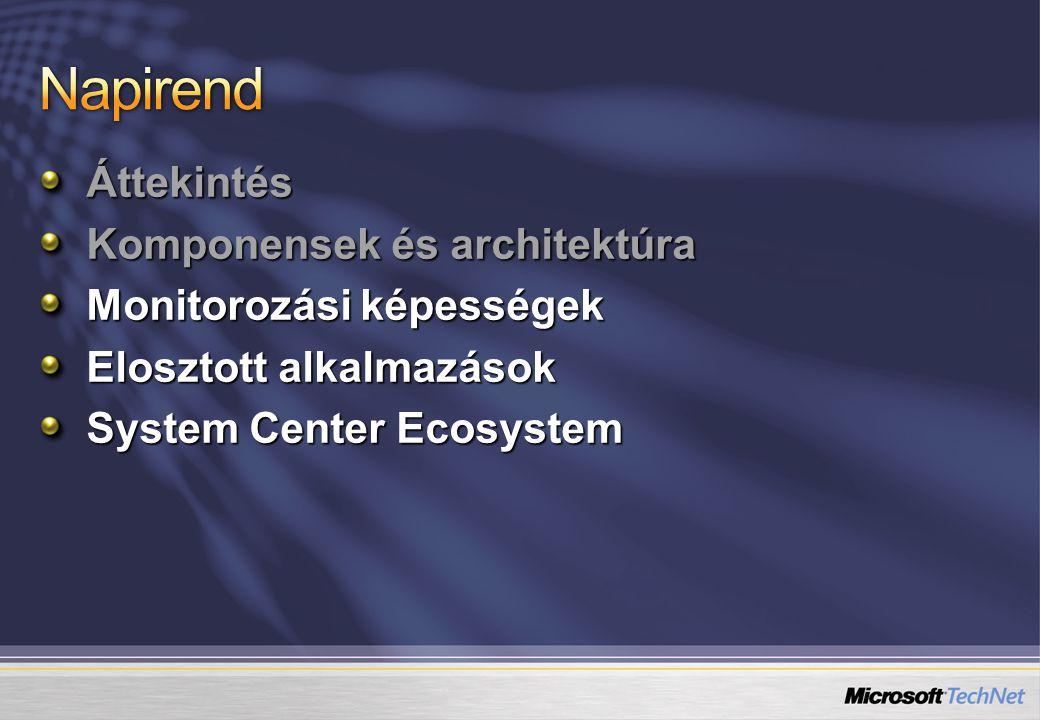 Áttekintés Komponensek és architektúra Monitorozási képességek Elosztott alkalmazások System Center Ecosystem