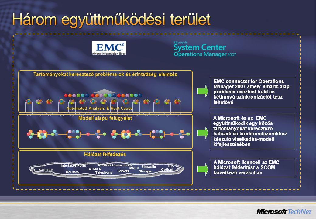 Hálózat felfedezés Modell alapú felügyelet Tartományokat keresztező probléma-ok és érintettség elemzés Routers Storage Servers IDS Firewalls Switches Telephony Optical ATM/FR Interfaces/Ports Network Connections MPLS Automated Analysis & Root Cause EMC connector for Operations Manager 2007 amely Smarts alap- probléma riasztást küld és kétirányú szinkronizációt tesz lehetővé A Microsoft és az EMC együttműködik egy közös tartományokat keresztező hálózati és tárolórendszerekhez készülő viselkedés-modell kifejlesztésében A Microsoft licenceli az EMC hálózat felderítést a SCOM következő verzióiban