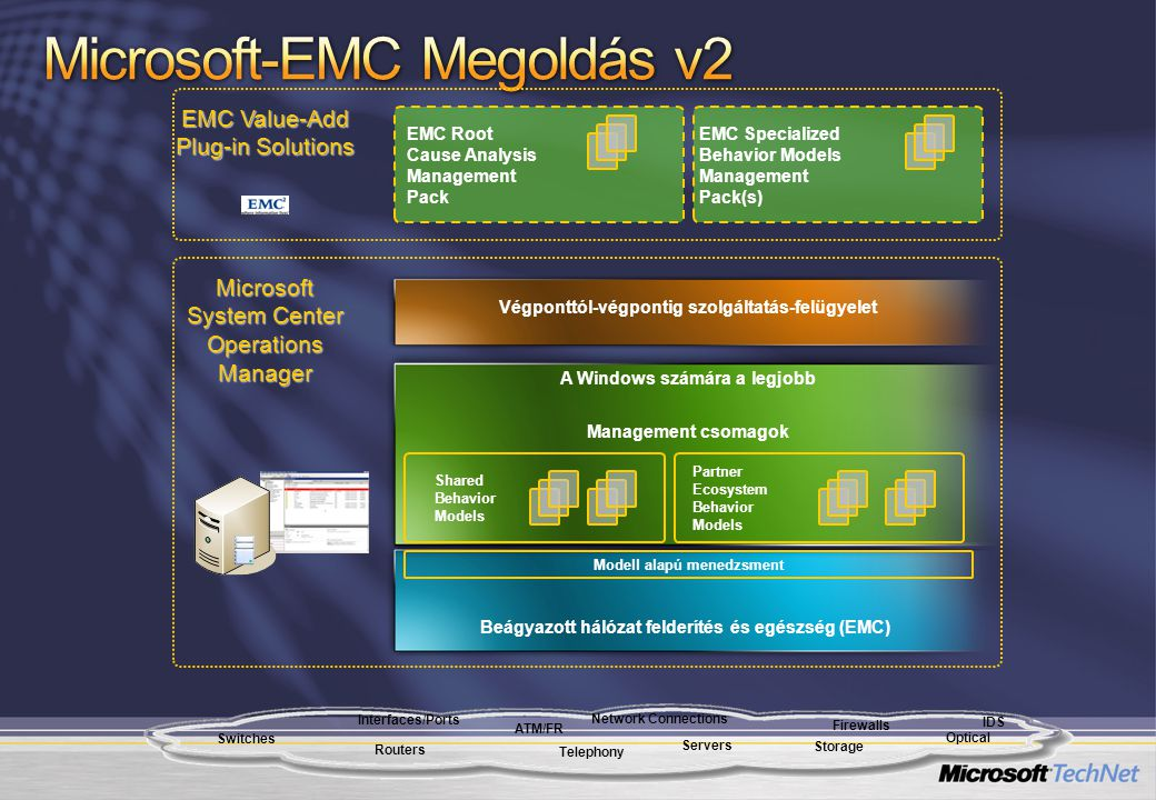 EMC Specialized Behavior Models Management Pack(s) EMC Value-Add Plug-in Solutions Routers Storage Servers IDS Firewalls Switches Telephony Optical ATM/FR Interfaces/Ports Network Connections Microsoft System Center Operations Manager Beágyazott hálózat felderítés és egészség (EMC) EMC Root Cause Analysis Management Pack Management csomagok Shared Behavior Models Partner Ecosystem Behavior Models Modell alapú menedzsment Végponttól-végpontig szolgáltatás-felügyelet A Windows számára a legjobb