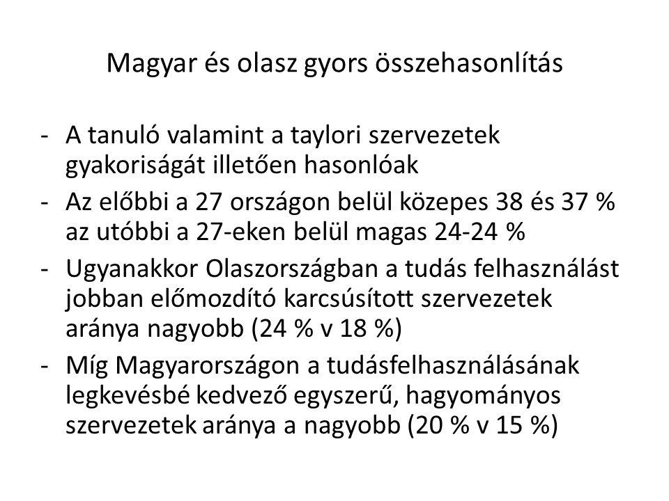 Magyar és olasz gyors összehasonlítás -A tanuló valamint a taylori szervezetek gyakoriságát illetően hasonlóak -Az előbbi a 27 országon belül közepes 38 és 37 % az utóbbi a 27-eken belül magas 24-24 % -Ugyanakkor Olaszországban a tudás felhasználást jobban előmozdító karcsúsított szervezetek aránya nagyobb (24 % v 18 %) -Míg Magyarországon a tudásfelhasználásának legkevésbé kedvező egyszerű, hagyományos szervezetek aránya a nagyobb (20 % v 15 %)
