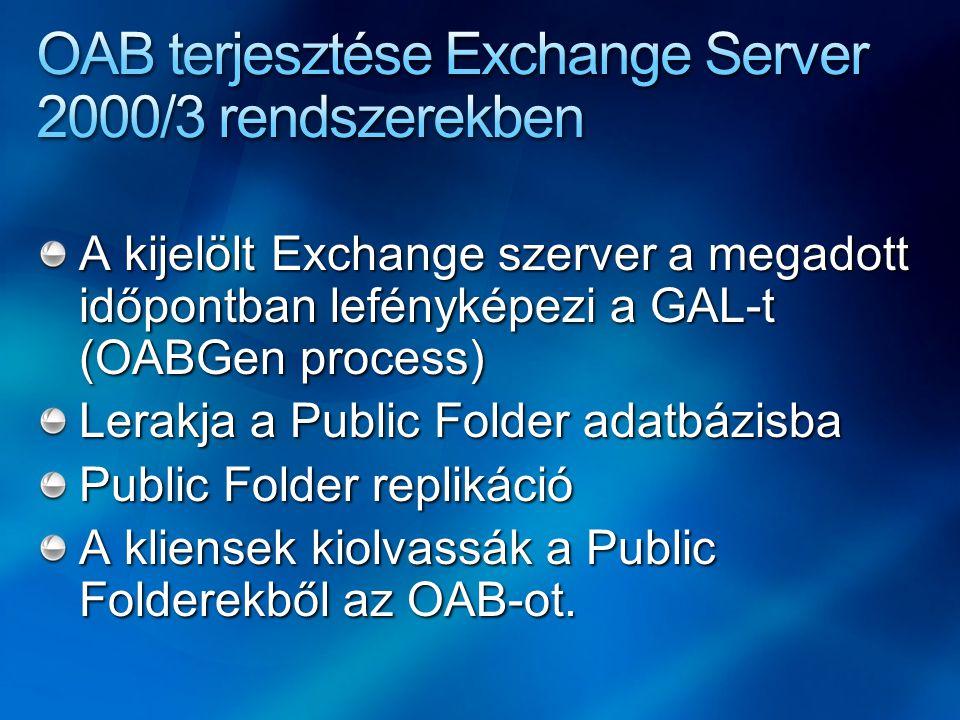 A kijelölt Exchange szerver a megadott időpontban lefényképezi a GAL-t (OABGen process) Lerakja a Public Folder adatbázisba Public Folder replikáció A kliensek kiolvassák a Public Folderekből az OAB-ot.