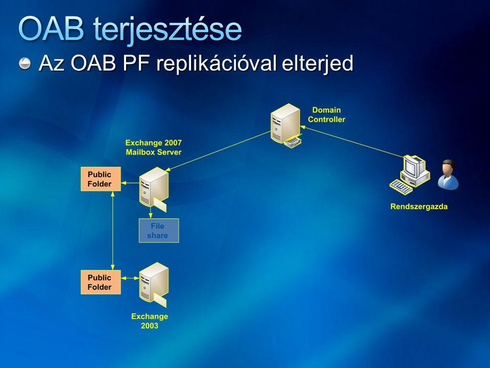 Az OAB PF replikációval elterjed