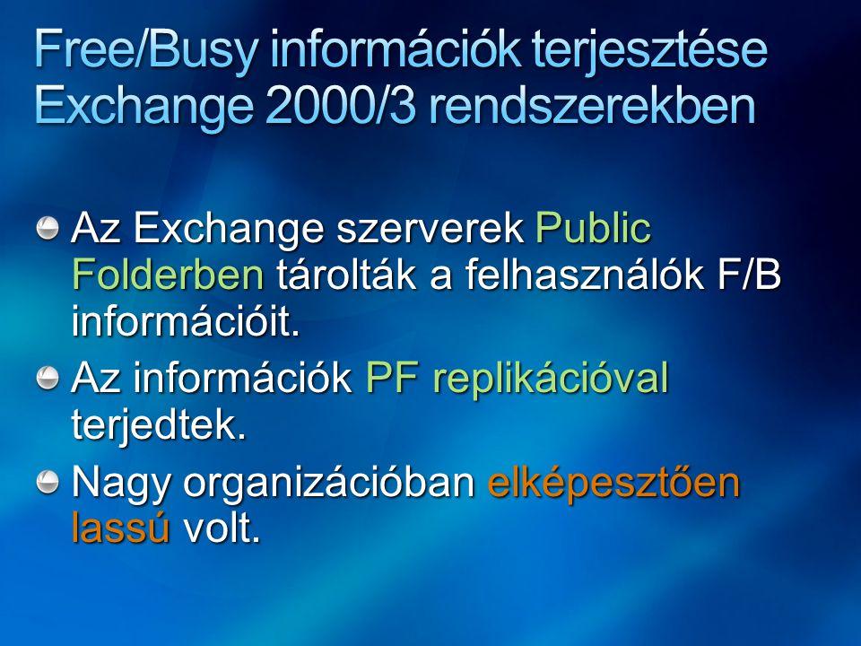 Az Exchange szerverek Public Folderben tárolták a felhasználók F/B információit.