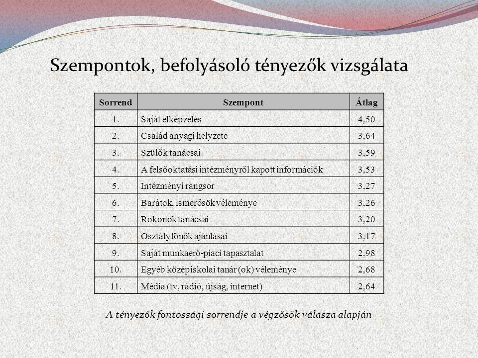 Szempontok, befolyásoló tényezők vizsgálata SorrendSzempontÁtlag 1.Saját elképzelés4,50 2.Család anyagi helyzete3,64 3.Szülők tanácsai3,59 4.A felsőoktatási intézményről kapott információk3,53 5.Intézményi rangsor3,27 6.Barátok, ismerősök véleménye3,26 7.Rokonok tanácsai3,20 8.Osztályfőnök ajánlásai3,17 9.Saját munkaerő-piaci tapasztalat2,98 10.Egyéb középiskolai tanár (ok) véleménye2,68 11.Média (tv, rádió, újság, internet)2,64 A tényezők fontossági sorrendje a végzősök válasza alapján