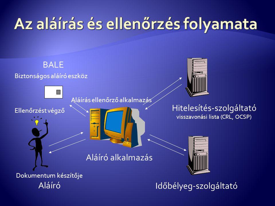 Aláíró alkalmazás Hitelesítés-szolgáltató visszavonási lista (CRL, OCSP) Időbélyeg-szolgáltató Dokumentum készítője Aláíró BALE Biztonságos aláíró esz