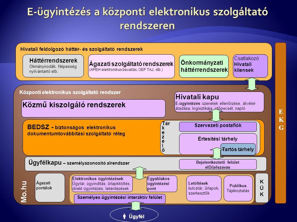 Hivatali feldolgozó háttér- és szolgáltató rendszerek Háttérrendszerek Okmányirodák, Népesség nyilvántartó stb. Ágazati szolgáltató rendszerek (APEH e