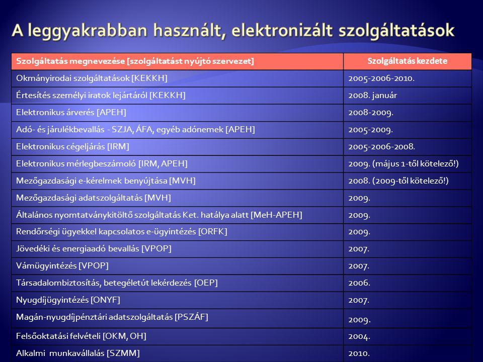 Szolgáltatás megnevezése [szolgáltatást nyújtó szervezet] Szolgáltatás kezdete Okmányirodai szolgáltatások [KEKKH]2005-2006-2010. Értesítés személyi i