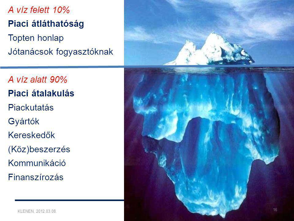 KLENEN, 2012.03.08.Werle Rita A víz felett 10% Piaci átláthatóság Topten honlap Jótanácsok fogyasztóknak A víz alatt 90% Piaci átalakulás Piackutatás Gyártók Kereskedők (Köz)beszerzés Kommunikáció Finanszírozás 16