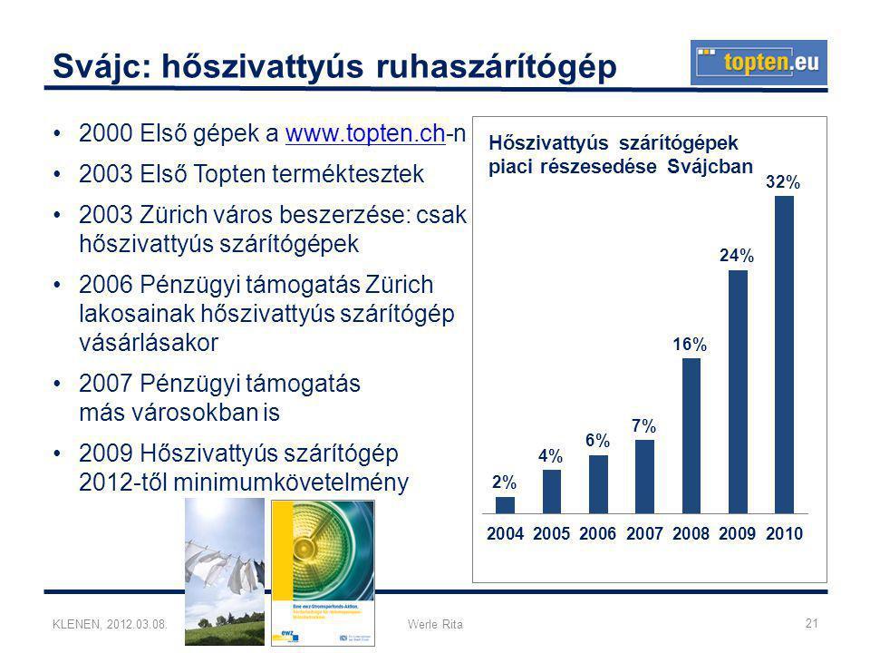 KLENEN, 2012.03.08.Werle Rita Svájc: hőszivattyús ruhaszárítógép •2000 Első gépek a www.topten.ch-nwww.topten.ch •2003 Első Topten terméktesztek •2003 Zürich város beszerzése: csak hőszivattyús szárítógépek •2006 Pénzügyi támogatás Zürich lakosainak hőszivattyús szárítógép vásárlásakor •2007 Pénzügyi támogatás más városokban is •2009 Hőszivattyús szárítógép 2012-től minimumkövetelmény 21
