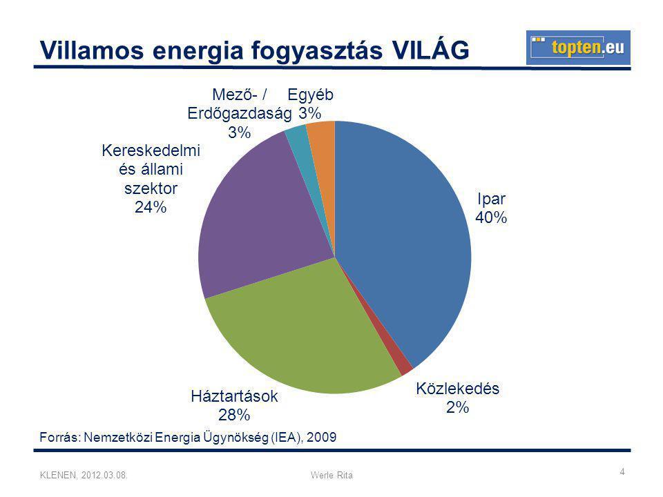 KLENEN, 2012.03.08.Werle Rita Villamos energia fogyasztás VILÁG Forrás: Nemzetközi Energia Ügynökség (IEA), 2009 4
