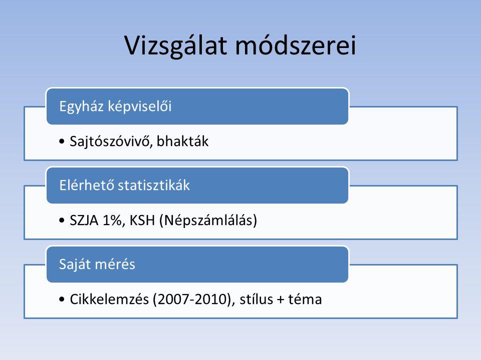 Vizsgálat módszerei •Sajtószóvivő, bhakták Egyház képviselői •SZJA 1%, KSH (Népszámlálás) Elérhető statisztikák •Cikkelemzés (2007-2010), stílus + téma Saját mérés