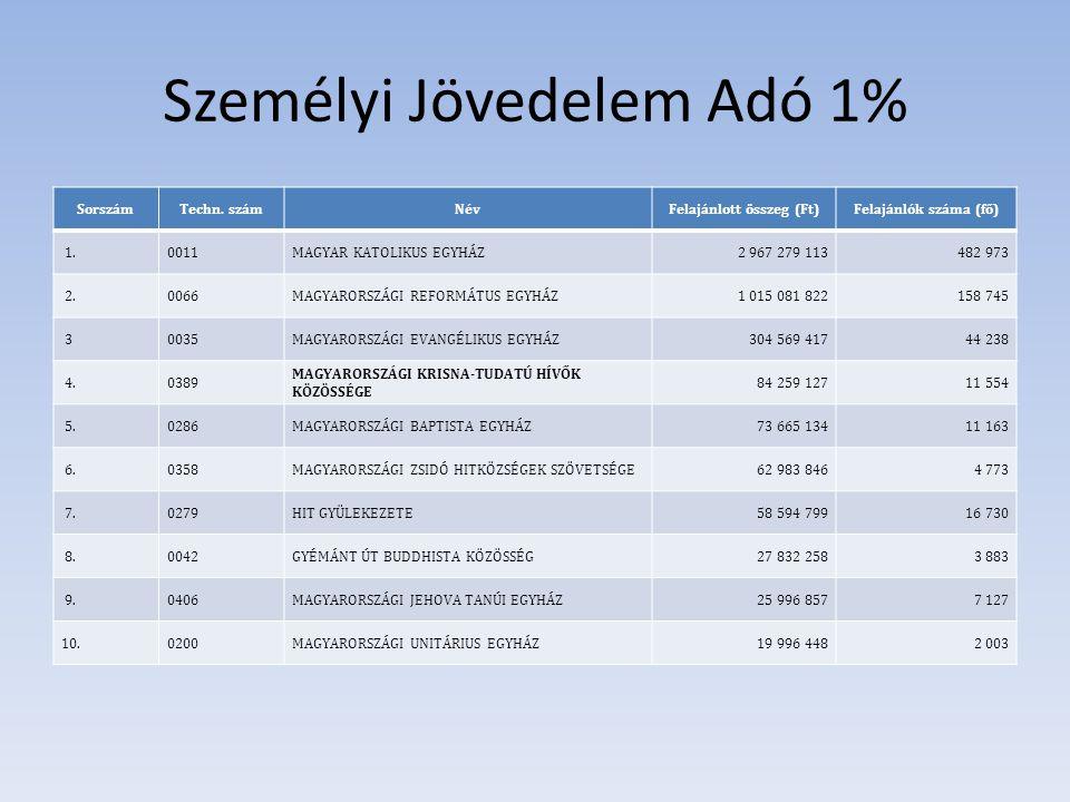 Személyi Jövedelem Adó 1% SorszámTechn.