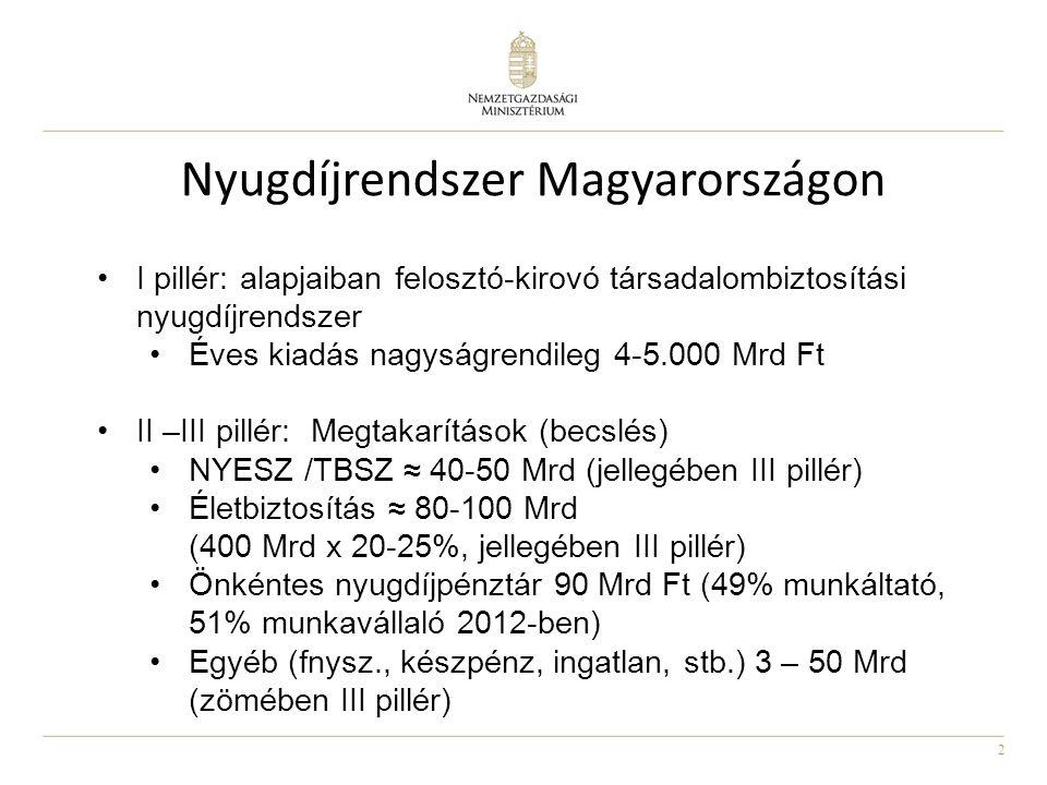 2 Nyugdíjrendszer Magyarországon •I pillér: alapjaiban felosztó-kirovó társadalombiztosítási nyugdíjrendszer •Éves kiadás nagyságrendileg 4-5.000 Mrd
