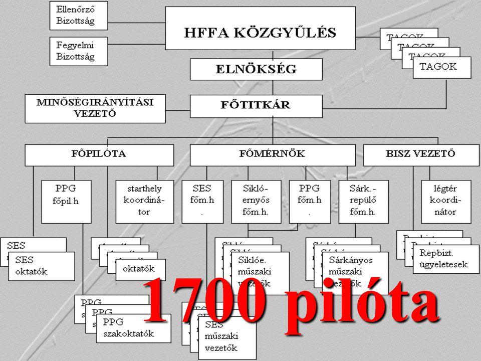 A TÖRVÉNY ÉS A HATÓSÁG •A légiközlekedési törvény 2005 előtti állapotában kizárólag a Magyar Repülőszövetség (továbbiakban MRSZ) illetékes szakága kapott engedélyt, hogy siklórepüléssel foglakozó klubjai számára a lajstromozásra nem kötelezett repülőeszközökkel kapcsolatos feladatokat ellássa, és az azokkal kapcsolatos eljárási szabályokat kidolgozza.