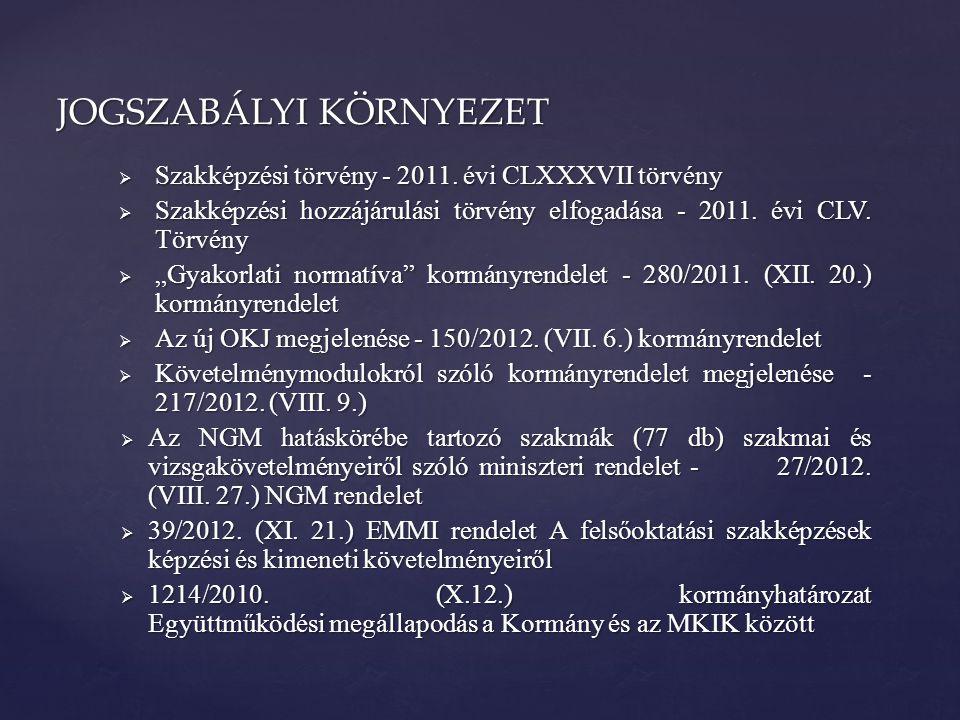  Szakképzési törvény - 2011.