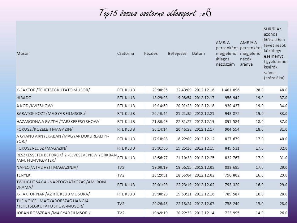 Top15 összes csatorna célcsoport :n ő MűsorCsatornaKezdésBefejezésDátum AMR: A percenként megjelenő átlagos nézőszám AMR % A percenként megjelenő néző