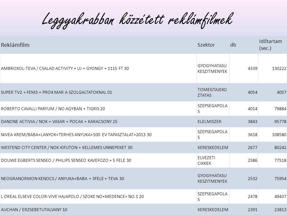 Reklámfilm Szektordb Időtartam (sec.) AMBROXOL-TEVA / CSALAD ACTIVITY + UJ + GYONGY + 1115 FT 30 GYOGYHATASU KESZITMENYEK 4339130222 SUPER TV2 + FEM3