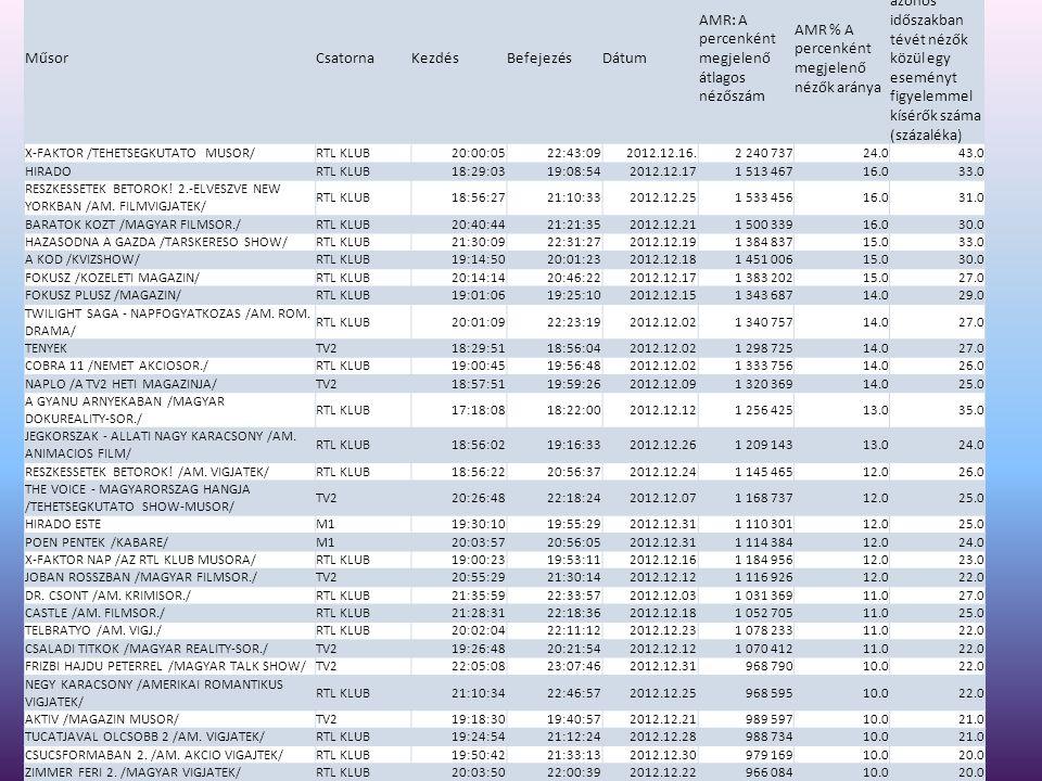 Top15 célcsoport:férfi összes csatorna MűsorCsatornaKezdésBefejezésDátum AMR: A percenként megjelenő átlagos nézőszám AMR % A percenként megjelenő nézők aránya SHR % Az azonos időszakban tévét nézők közül egy eseményt figyelemmel kísérők száma (százaléka) X-FAKTOR /TEHETSEGKUTATO MUSOR/RTL KLUB20:00:0522:43:092012.12.16.839 64119.036.0 RESZKESSETEK BETOROK.