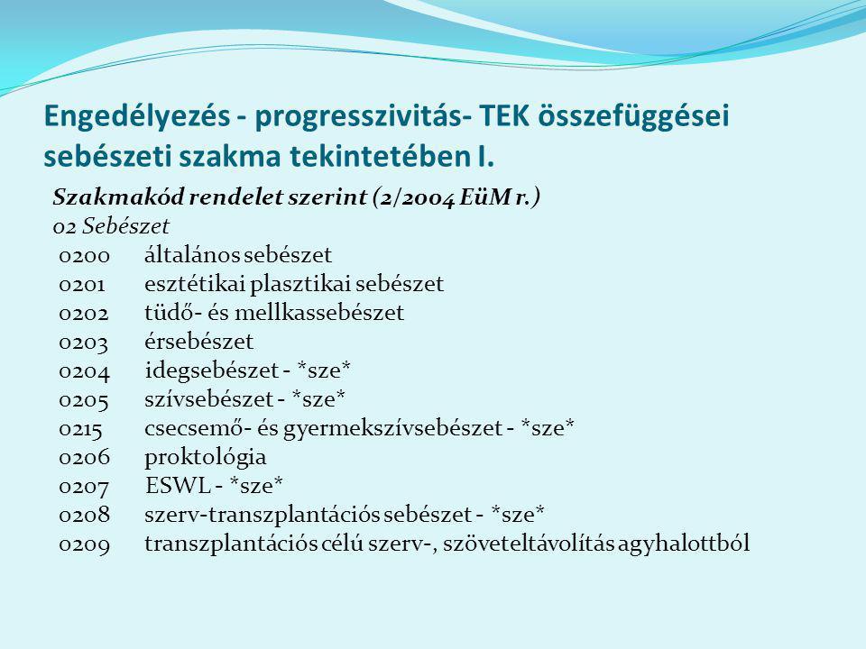 Engedélyezés - progresszivitás- TEK összefüggései sebészeti szakma tekintetében I.