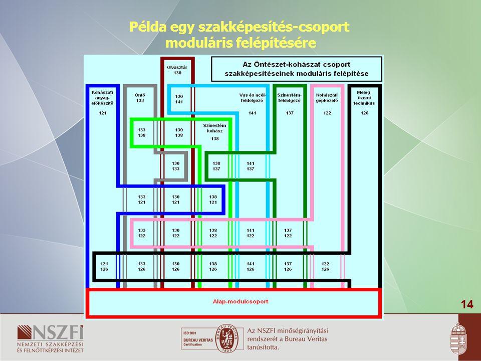 14 Példa egy szakképesítés-csoport moduláris felépítésére