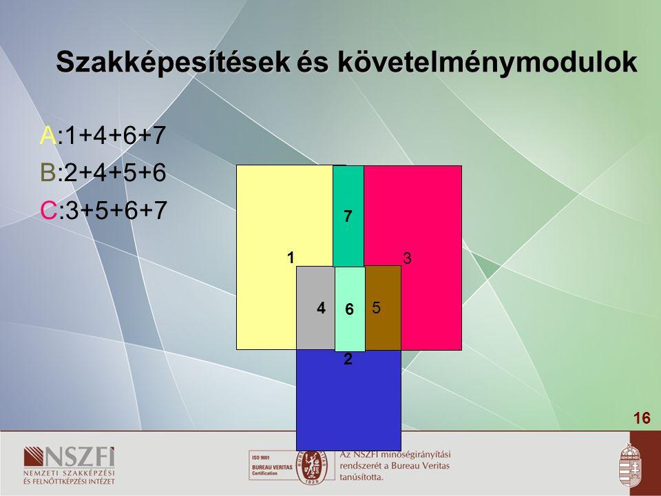 16 Szakképesítések és követelménymodulok A:1+4+6+7 B:2+4+5+6 C:3+5+6+7 3 1 2 4 5 6 7