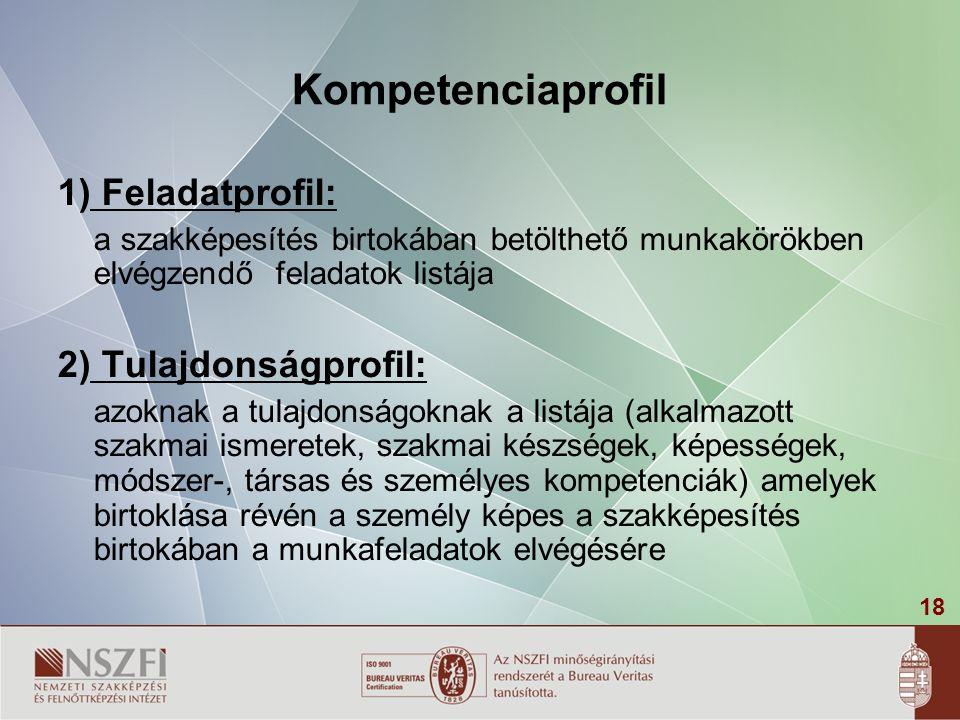 18 Kompetenciaprofil 1) Feladatprofil: a szakképesítés birtokában betölthető munkakörökben elvégzendő feladatok listája 2) Tulajdonságprofil: azoknak a tulajdonságoknak a listája (alkalmazott szakmai ismeretek, szakmai készségek, képességek, módszer-, társas és személyes kompetenciák) amelyek birtoklása révén a személy képes a szakképesítés birtokában a munkafeladatok elvégésére