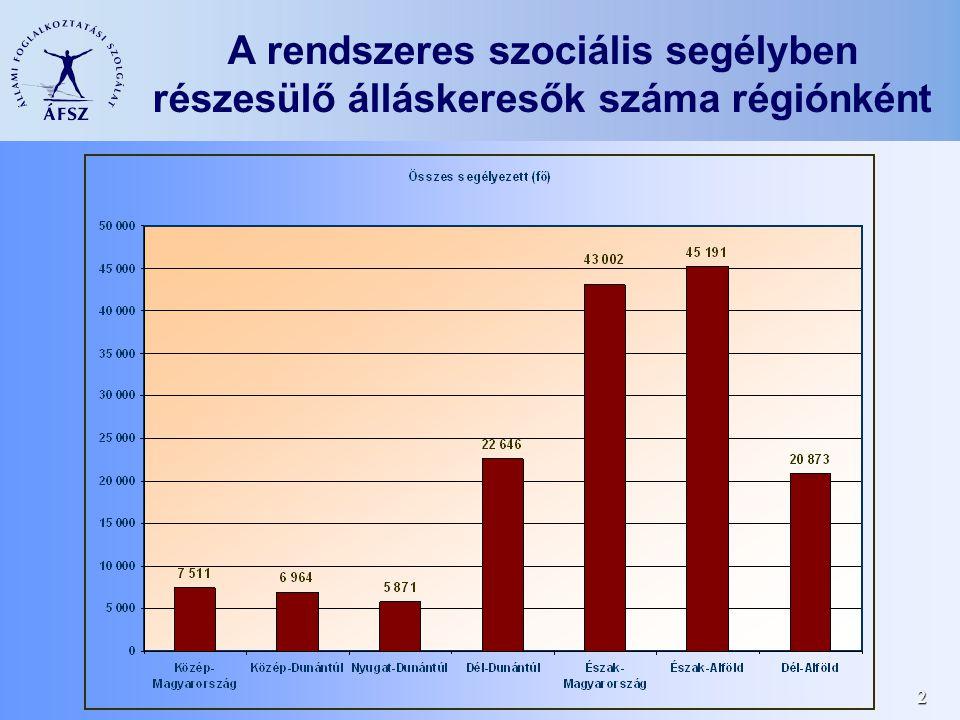 2 A rendszeres szociális segélyben részesülő álláskeresők száma régiónként