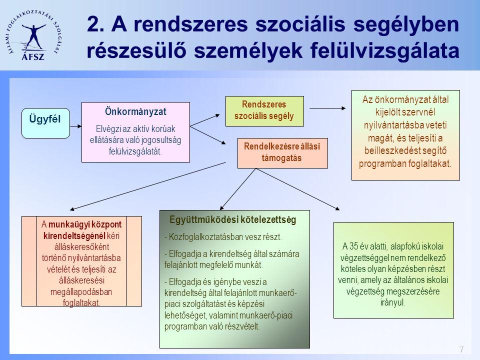 7 2. A rendszeres szociális segélyben részesülő személyek felülvizsgálata Ügyfél A munkaügyi központ kirendeltségénél kéri álláskeresőként történő nyi