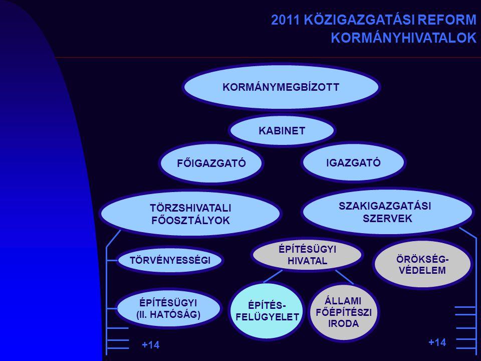 2011 KÖZIGAZGATÁSI REFORM KORMÁNYHIVATALOK KORMÁNYMEGBÍZOTT TÖRZSHIVATALI FŐOSZTÁLYOK SZAKIGAZGATÁSI SZERVEK KABINET FŐIGAZGATÓ IGAZGATÓ ÖRÖKSÉG- VÉDE