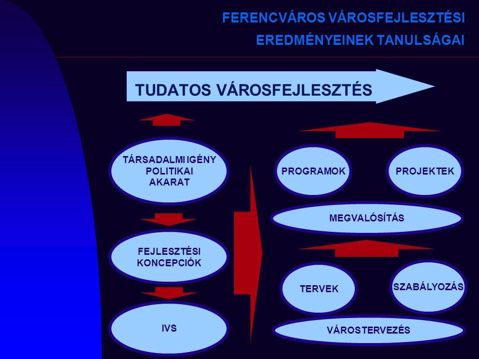 TUDATOS VÁROSFEJLESZTÉS VÁROSTERVEZÉS MEGVALÓSÍTÁS TÁRSADALMI IGÉNY POLITIKAI AKARAT SZABÁLYOZÁS PROGRAMOK FEJLESZTÉSI KONCEPCIÓK IVS TERVEK PROJEKTEK