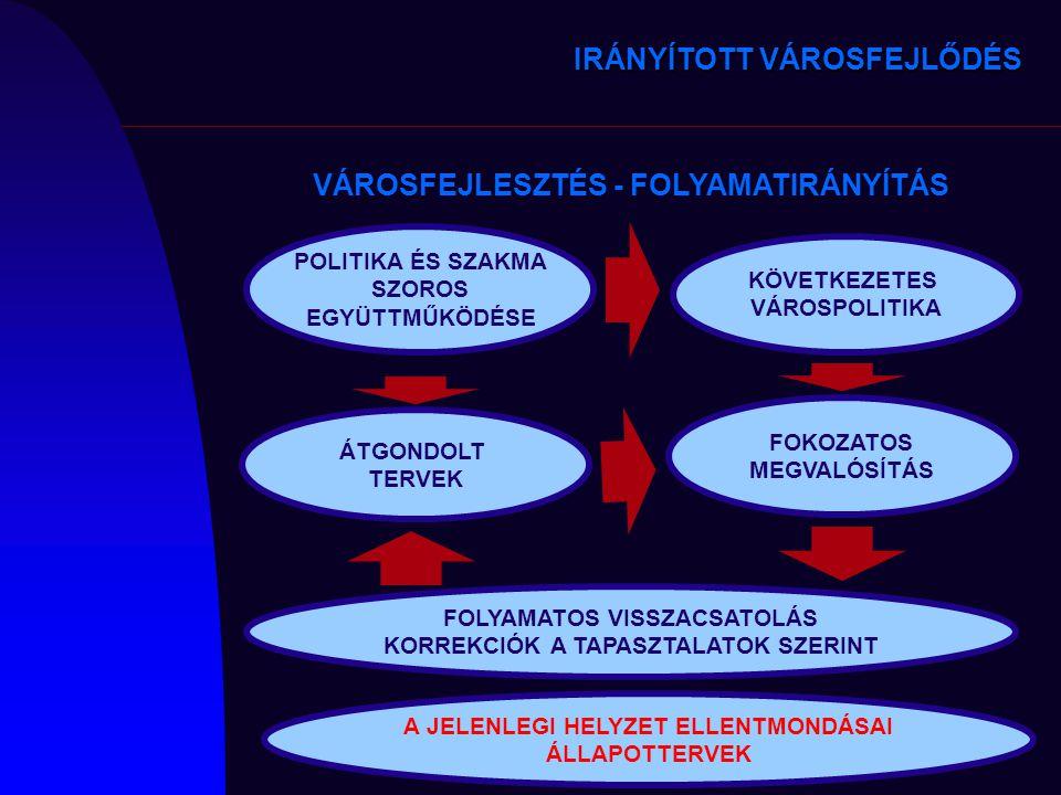 KÖVETKEZETES VÁROSPOLITIKA POLITIKA ÉS SZAKMA SZOROS EGYÜTTMŰKÖDÉSE ÁTGONDOLT TERVEK FOKOZATOS MEGVALÓSÍTÁS FOLYAMATOS VISSZACSATOLÁS KORREKCIÓK A TAP