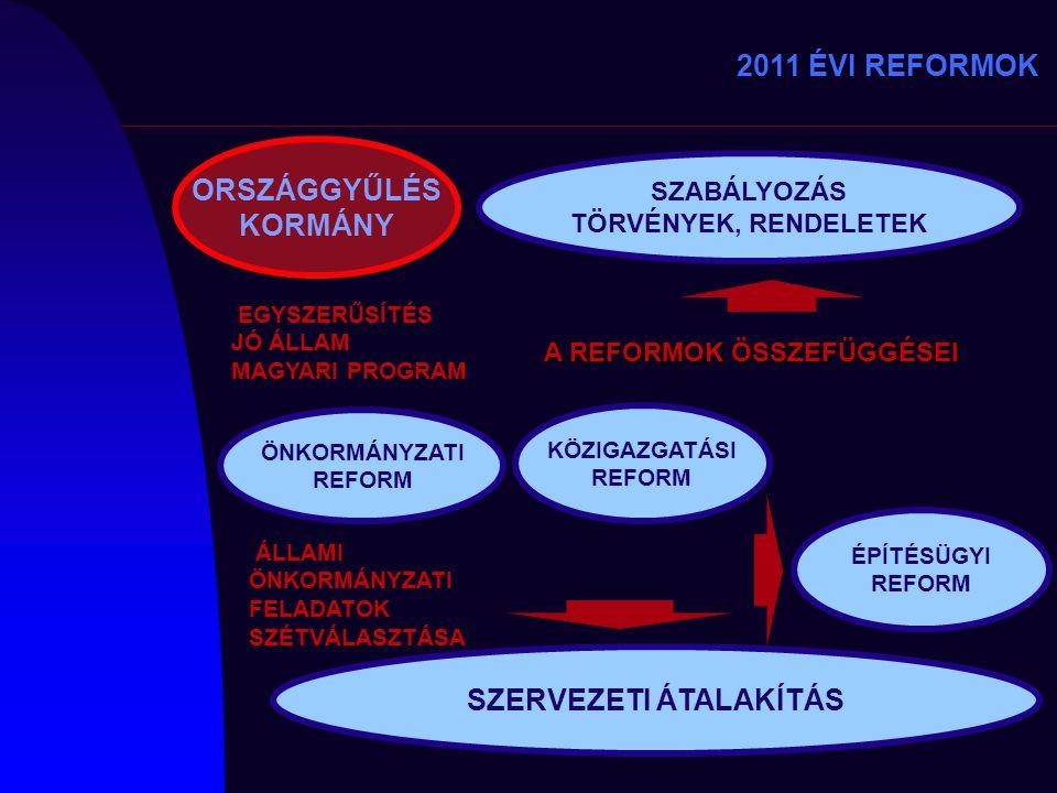 ÖNKORMÁNYZATI REFORM KÖZIGAZGATÁSI REFORM SZERVEZETI ÁTALAKÍTÁS SZABÁLYOZÁS TÖRVÉNYEK, RENDELETEK A REFORMOK ÖSSZEFÜGGÉSEI 2011 ÉVI REFORMOK ÉPÍTÉSÜGY