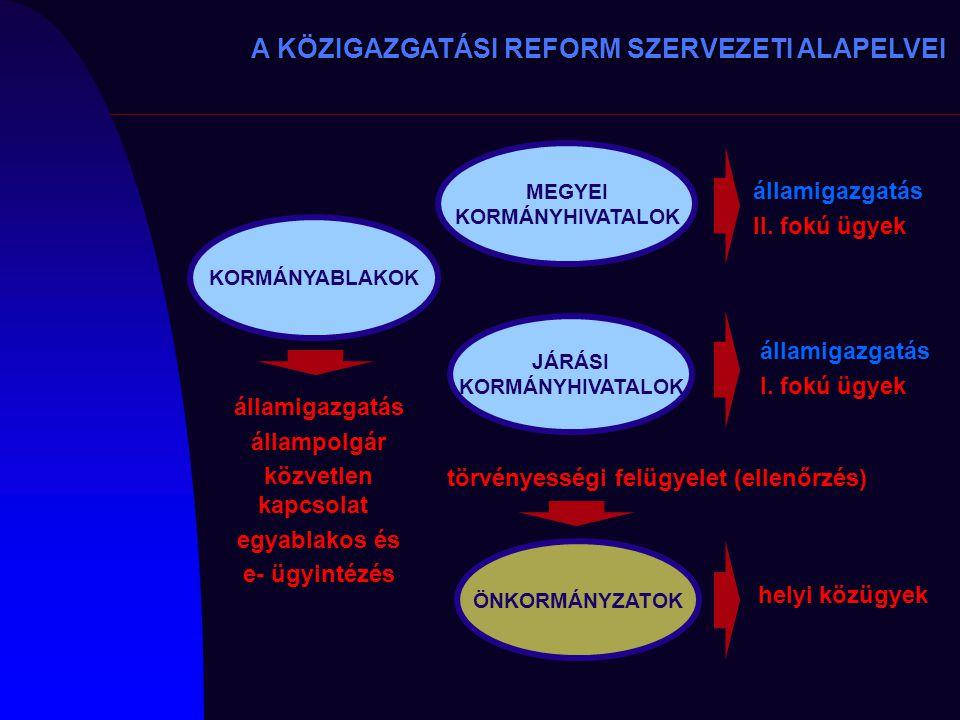 A KÖZIGAZGATÁSI REFORM SZERVEZETI ALAPELVEI MEGYEI KORMÁNYHIVATALOK JÁRÁSI KORMÁNYHIVATALOK KORMÁNYABLAKOK államigazgatás II. fokú ügyek államigazgatá