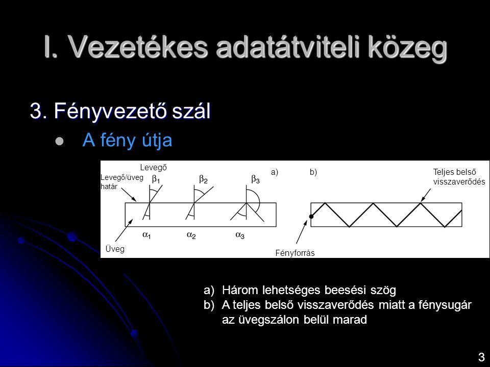 I. Vezetékes adatátviteli közeg Üveg Fényforrás Teljes belső visszaverődés Levegő Levegő/üveg határ a)b) a)Három lehetséges beesési szög b)A teljes be